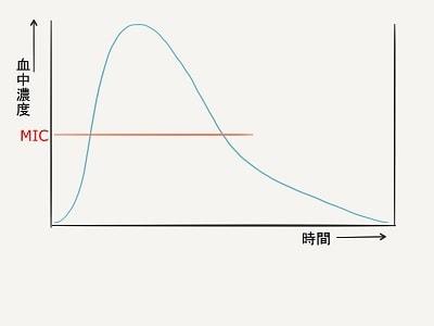 血中濃度のグラフ