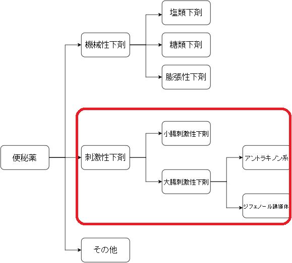 下剤 カテゴリー図3