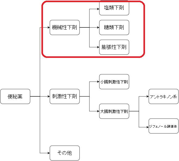 下剤 カテゴリー図2