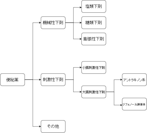 下剤 カテゴリー図