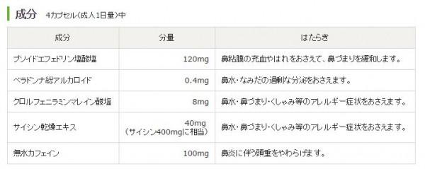 エスタック鼻炎カプセル成分1