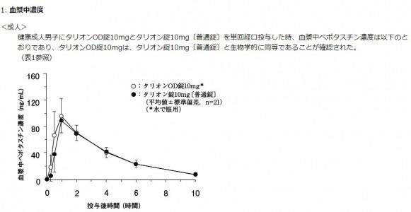 タリオンOD 血中濃度